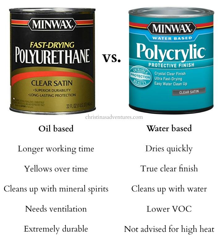 polyurethane versus polycrylic